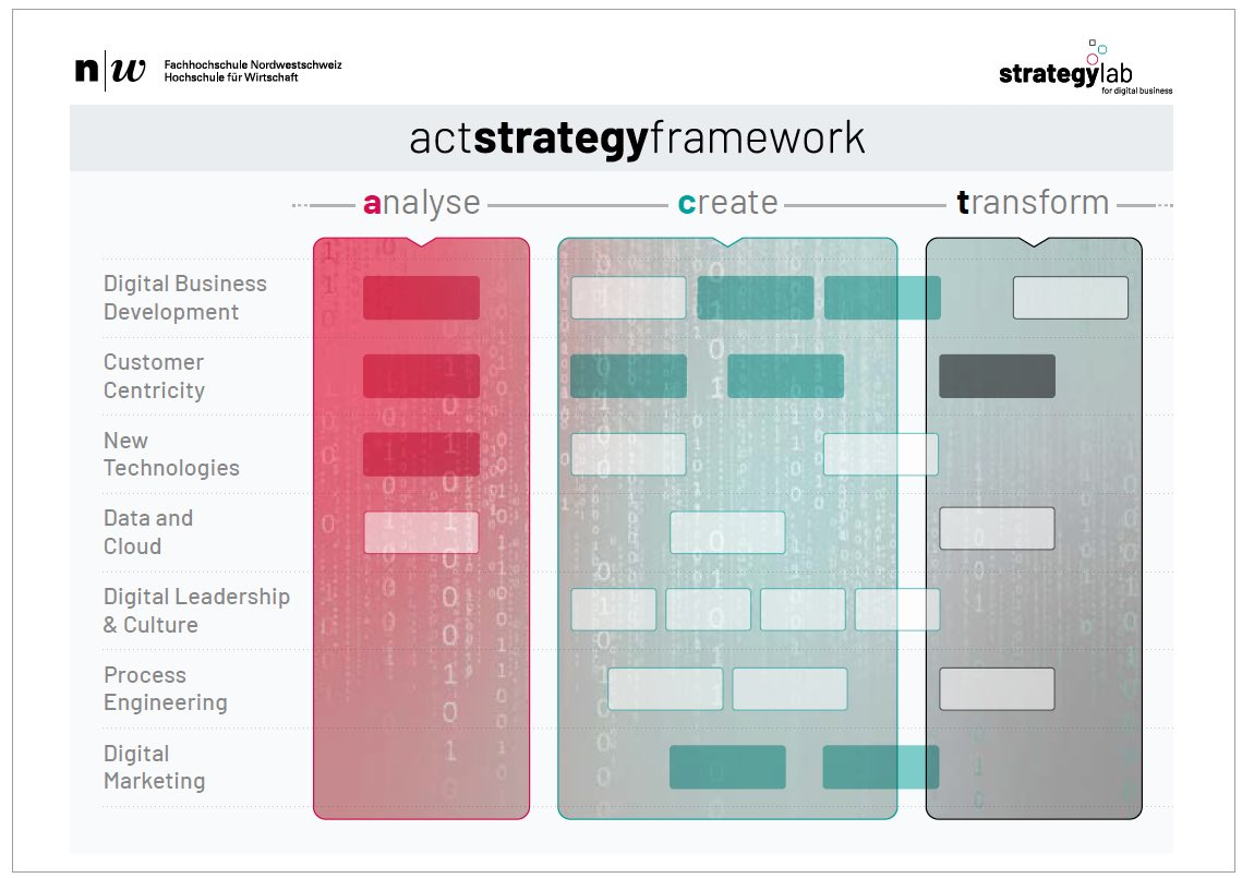 ACT Strategy Framework Schaubild